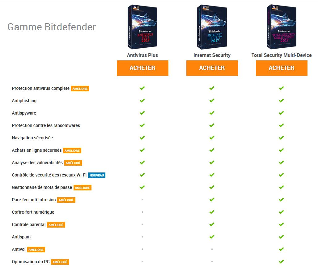 bit defender vs avast