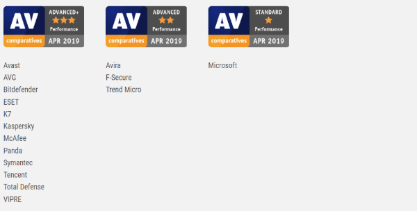 Avast vs AVG